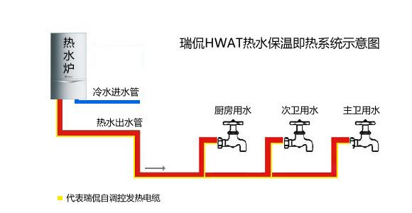 伴热电缆组成, 同传统的热水循环方式相比,减少了热水储水箱,热水回